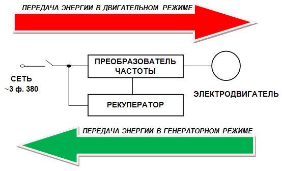 режиме работы привода и в